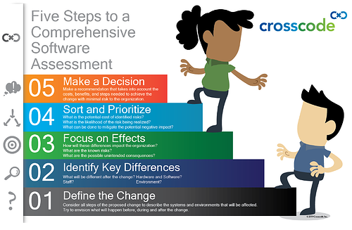 Crosscode Panoptics Five Steps to a Comprehensive Software Assessment Infographic