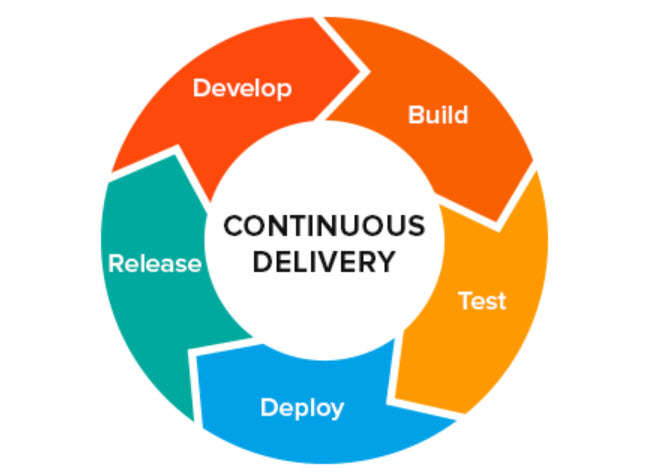Cycle of Continous Delivery