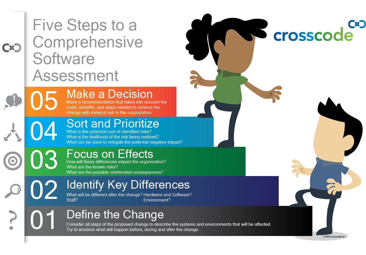 Five Steps to a Comprehensive Software Assessment Informational Graphic