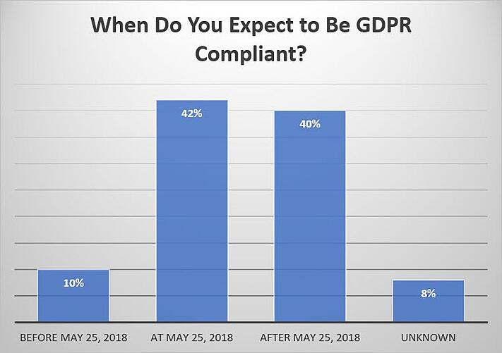 When do you expect to be GDPR compliant?