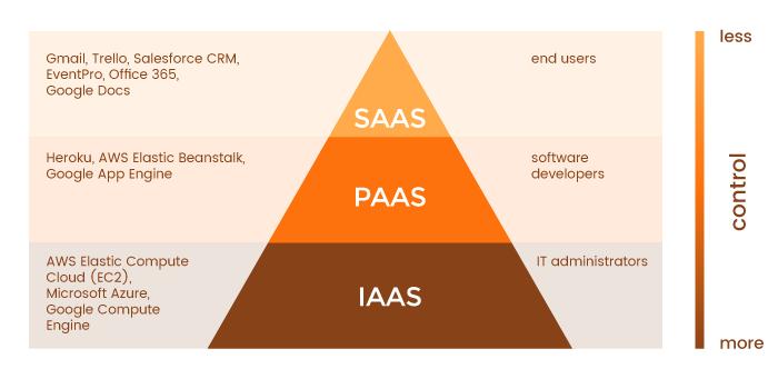 iaas-paas-saas-hierarchy-diagram